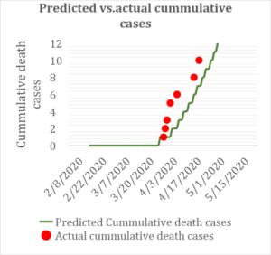 Chart 1A
